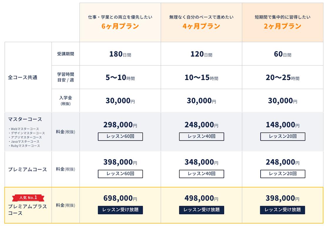 CodeCampの料金