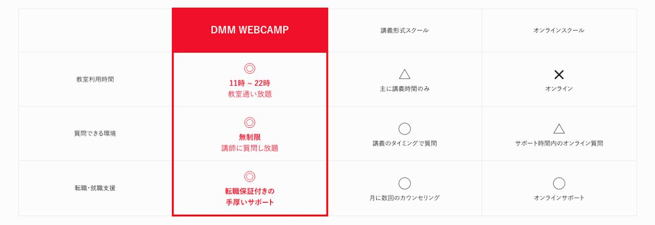 DMM WEBCAMPのベネフィット