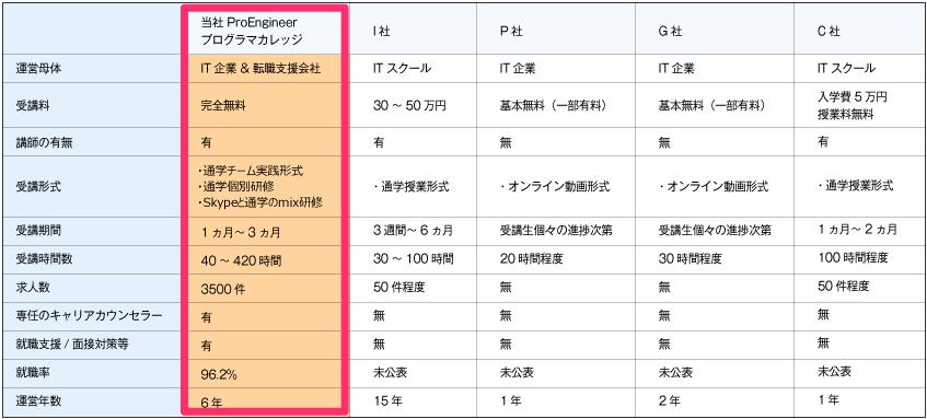 ProEnginner(プログラマカレッジ・エンジニアカレッジ)